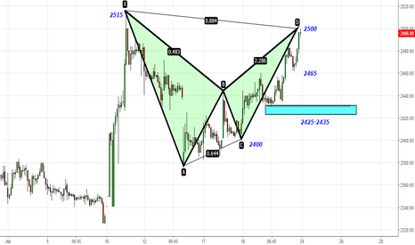 TCS: TCS - Bearish Bat & Doji Candle at 2500- Target 2465-2430-2400