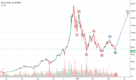 BTCUSD: BTC USD bullish trend confirmations on D chart