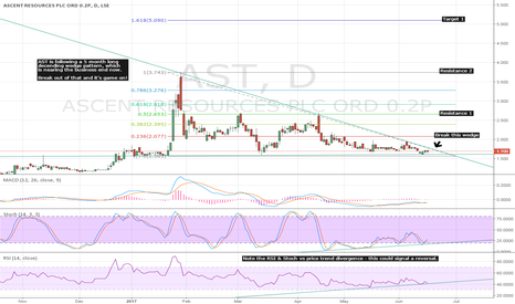 AST: #AST Descending Wedge & Initial Targets