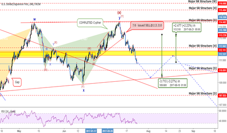 USDJPY: USDJPY: Are You Prepared For This Drop? We Are...Now +240 Pips