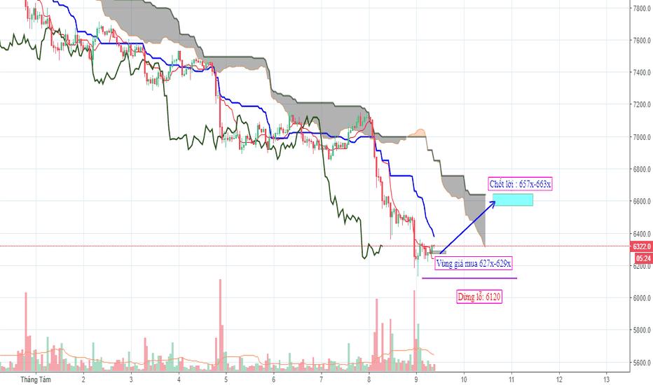 BTCUSD: Bitcoin ngắn hạn (Newton Group)