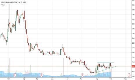 INFI: INFI ascending wedge