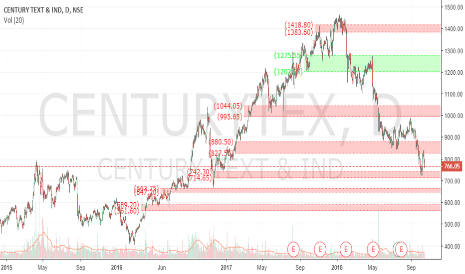 CENTURYTEX: Century Levels to Watch