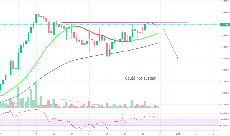UBL: Sell this with small SL