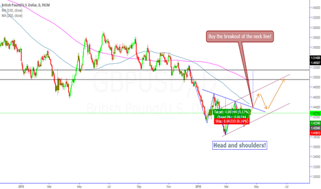 GBPUSD: GBP/USD Head and shoulders!
