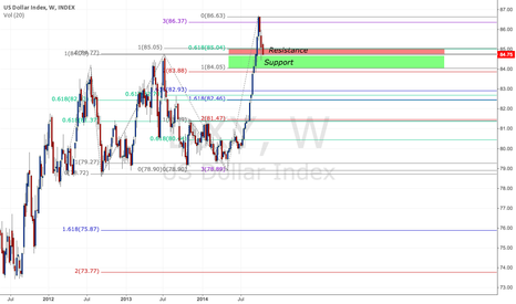 DXY: DXY caught in zone