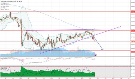 AUDCHF: AUDCHF headed to 0.67 - weekly trendline broken -