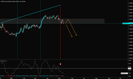 GBPAUD: GBPAUD short speculation