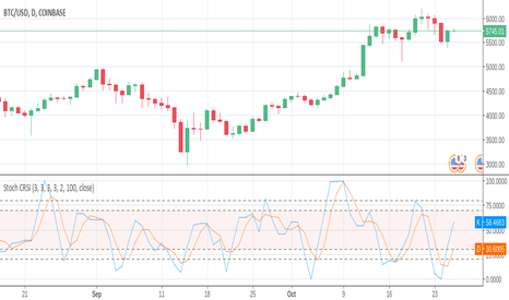 Stochastic Connors RSI — Indicator by everget — TradingView