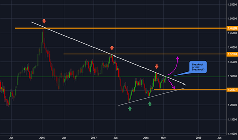 USDCAD: USDCAD - Breakout Or Not Breakout ?