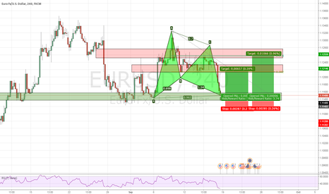 EURUSD: Gartley + ABCD EURUSD