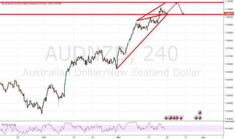 AUDNZD: AUDNZD Long position