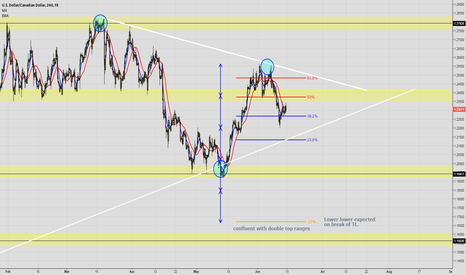 USDCAD: USD/CAD - Breakout impending - Many confluences for shorts