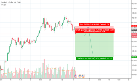 EURUSD: Análisis EUR/USD 4H