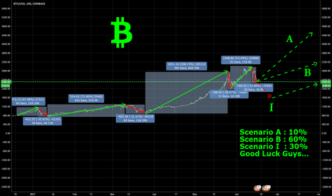 BTCUSD: Whats goin on with BTC... 3 month from now...