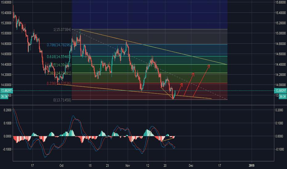 USDZAR: USD/ZAR is bullish on 4h chart!!!