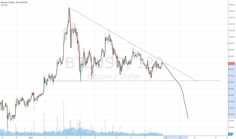 BTCUSD: Testing the publishing mechanism