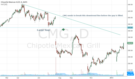 CMG: CMG filling the Gap?