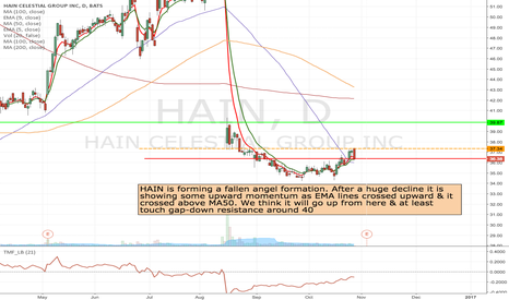 HAIN: HAIN -Long at the break of 37.34 to 40 area.