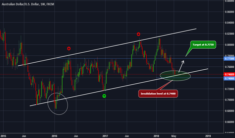 AUDUSD: AUDUSD - Restesting a weekly channel support. Rebound expected !