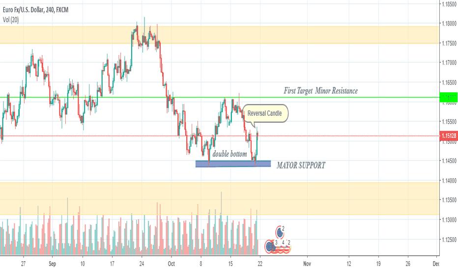 EURUSD: Euro/Usd double bottom formation on H4