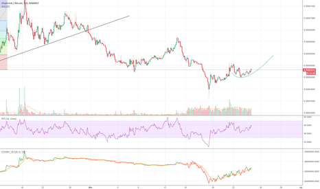 LINKBTC: scallops into the bull market
