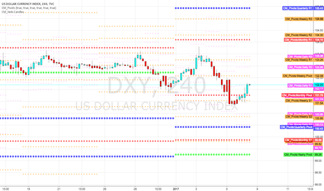 DXY: Dollar found support at the monthly pivot