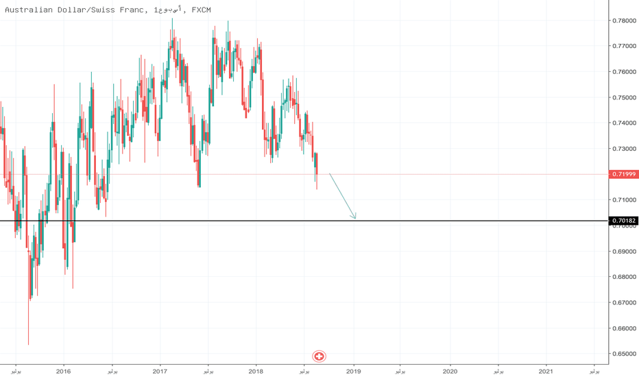 AUDCHF: up to you
