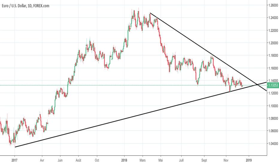 EURUSD: fin de triangle asymétrique