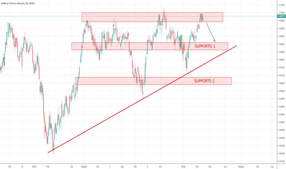 USDCHF: USD/CHF short nel breve/medio periodo?