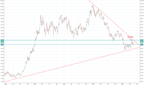 DXY: DXY in Daily Time Frame Short