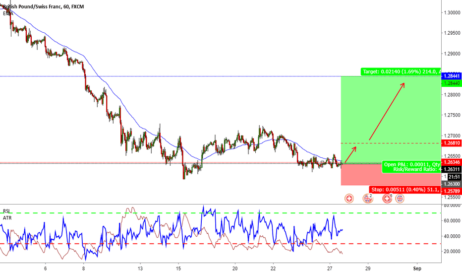 GBPCHF: GBPCHF - Double Bottoms