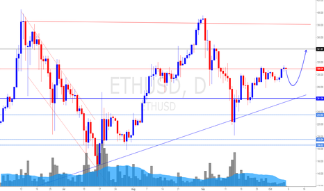 ETHUSD: Ethereum ETH/USD (8/10/17) *Slide Of USD shall bring this up