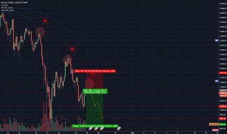 BTCUSD: BTC short likely