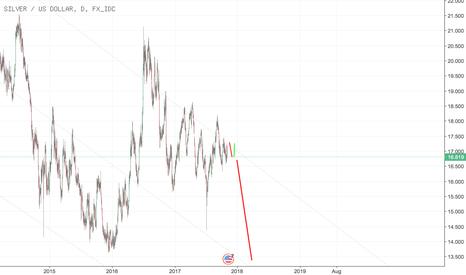 XAGUSD: Silber wie Gold 2018 short bis zur Krise