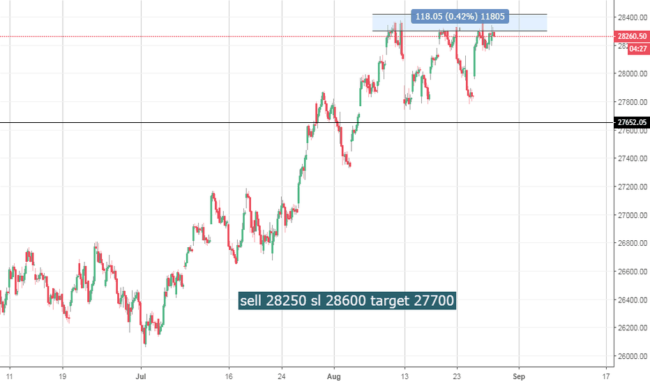 BANKNIFTY: Bank Nifty Facing selling pressure near 28300 - 28500