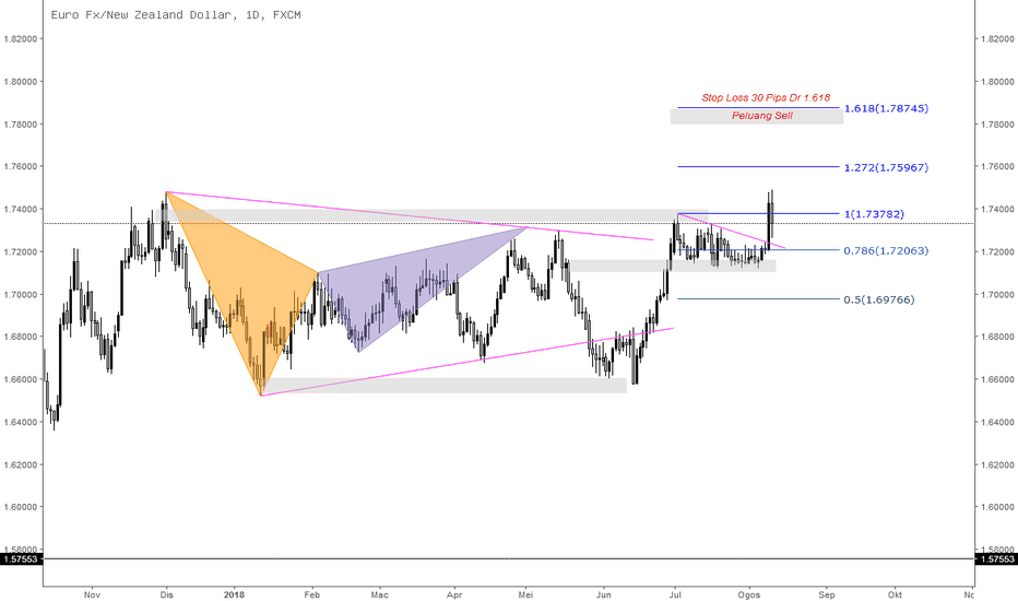 EURNZD: Peluang Sell