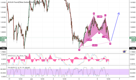 GBPNZD: Looking good for a LONG here.