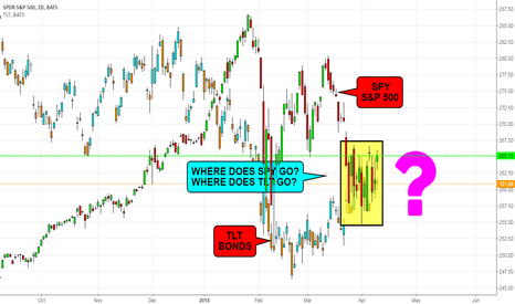 SPY: Inverse Relationship Between SPY & TLT (should know)