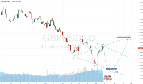 GBPUSD: GBPUSD WW Prediction Short then Long