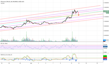 ETHBTC: Ethereum ETH/BTC Possible head/shoulders forming, Be watchful of