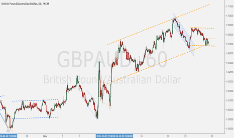 GBPAUD: GBPAUD - Channel technique for wave dynamics.