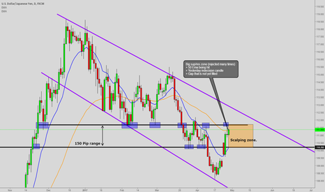 USDJPY: USDJPY Scalping analysis (Higher timeframe)