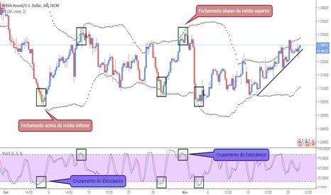 GBPUSD: #02 SETUP - Estratégia de entrada (Exaustão de mercado)!