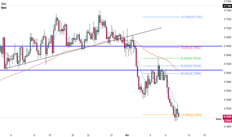 AUDUSD: What next for AUDUSD