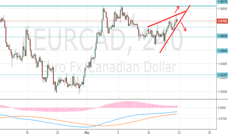 EURCAD: Which way it will go ? EURCAD , looking for the next direction