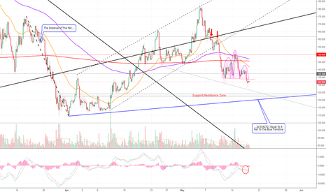 LTCUSD: Don't Listen To What I Say! What Do I Know? Litecoin! (LTC)
