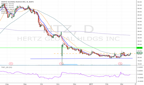 HTZ: HTZ - Trend breakout Long from $22.40 to 25.93 & higher