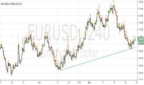 EURUSD: eurusd goes up