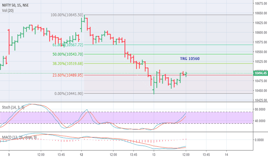 NIFTY: NIFTY INTRADAY TRG 10560